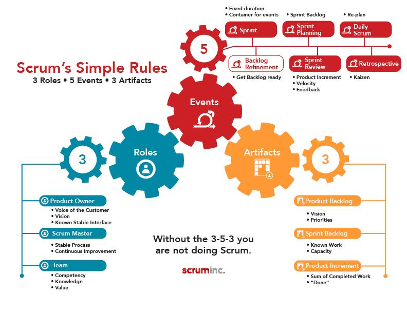 3-5-3 Infographic